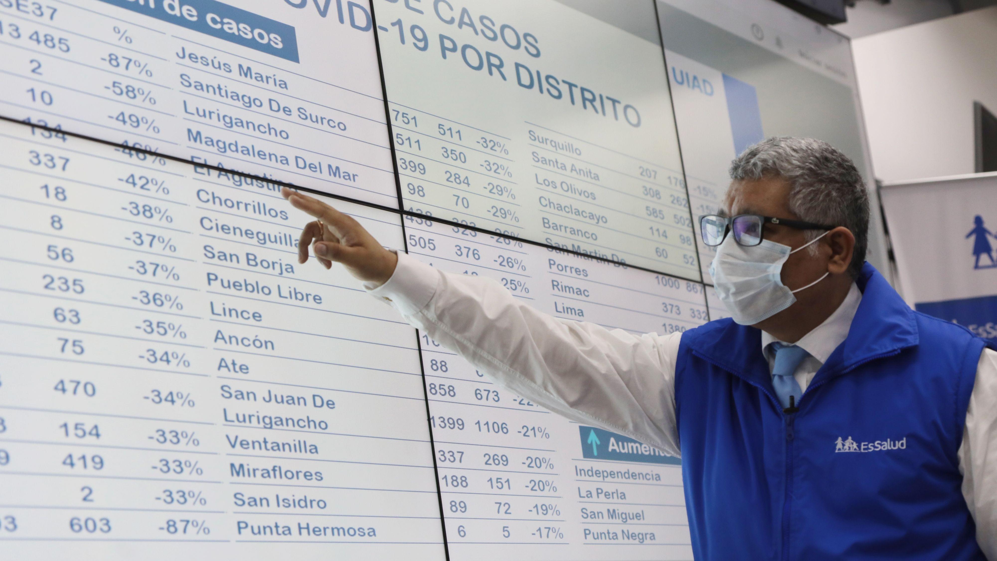 EsSalud revela caída en más de 37% de contagios por Covid-19 en 6 regiones
